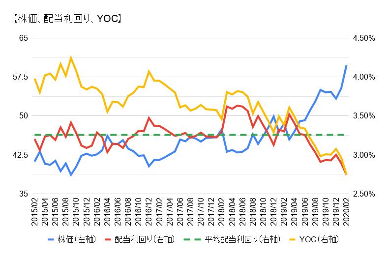 コカ・コーラ 増配率 推移 2019
