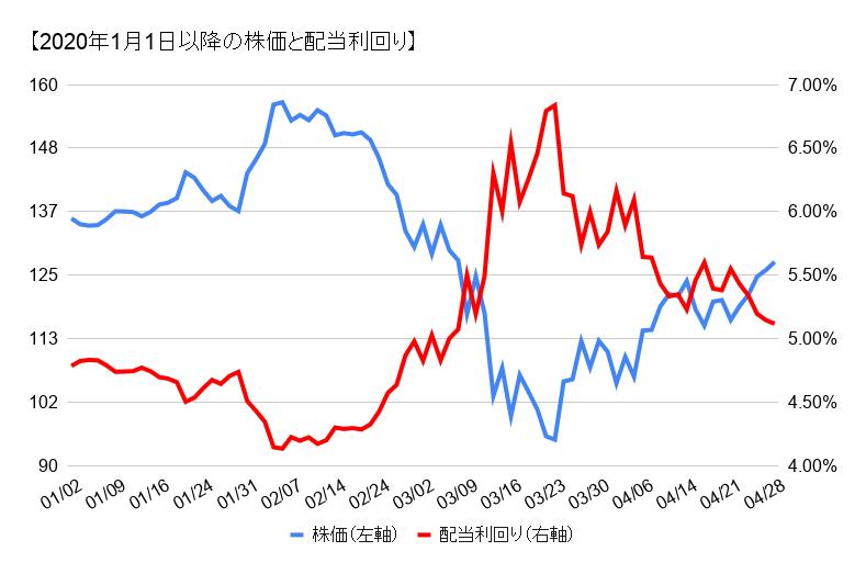 株価 ibm